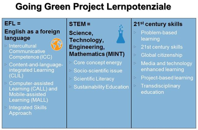 Going-Green-Project---Lernpotenziale